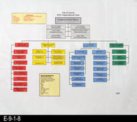 2007 - City of Corona - EOC Organizational Chart